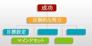 成功への近道 マインドセット
