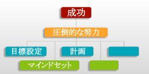 成功への近道 計画